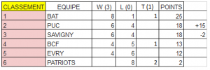 Classement winter league